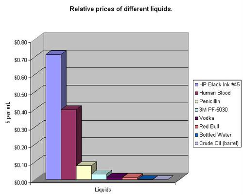 Comparateur de prix des différents liquides