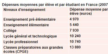 coût d'une année scolair